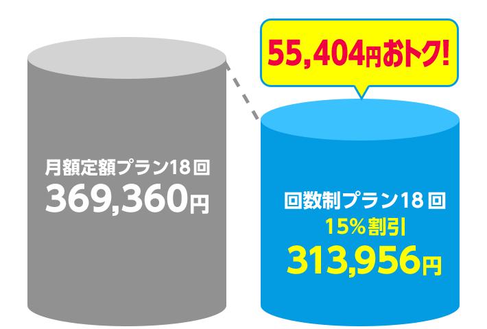 55,404円お得!