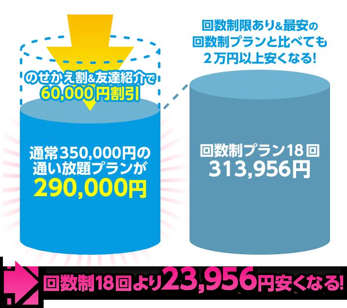 回数制18回より23,956円安くなる!