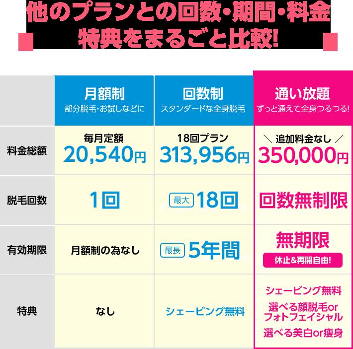 他のプランとの回数・期間・料金・特典をまるごと比較!